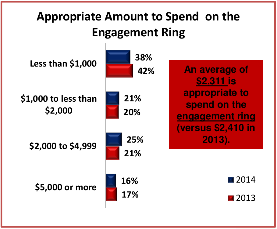 A data driven guide to buying a diamond engagement ring for What should a wedding ring cost