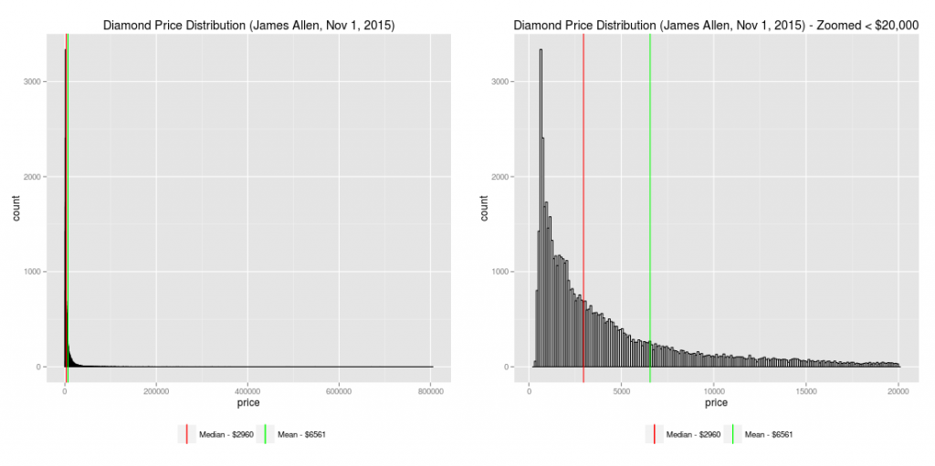 diamond_price_distribution
