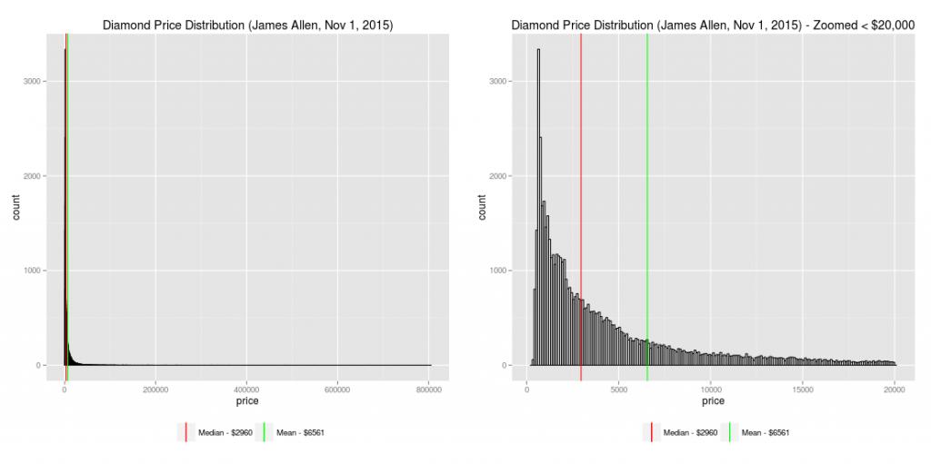 diamond_price_distribution